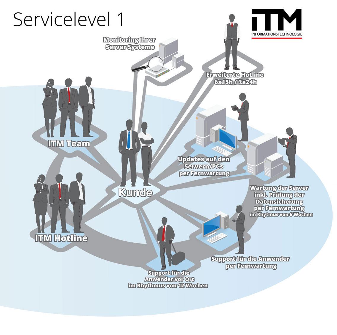service-level-1